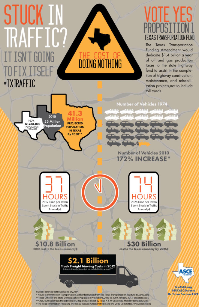 TX-Traffic-ASCE-gotv14-infographic-2014